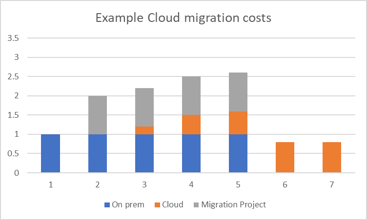 Modis Australia | AWS Migration Considerations: Financial Considerations | Graph showing example Cloud migration costs