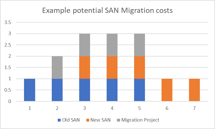 Modis Australia | AWS Migration Considerations: Financial Considerations | Graph showing example SAN migration costs