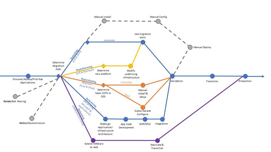 Modis Australia | AWS Migration Considerations: The Roadmap