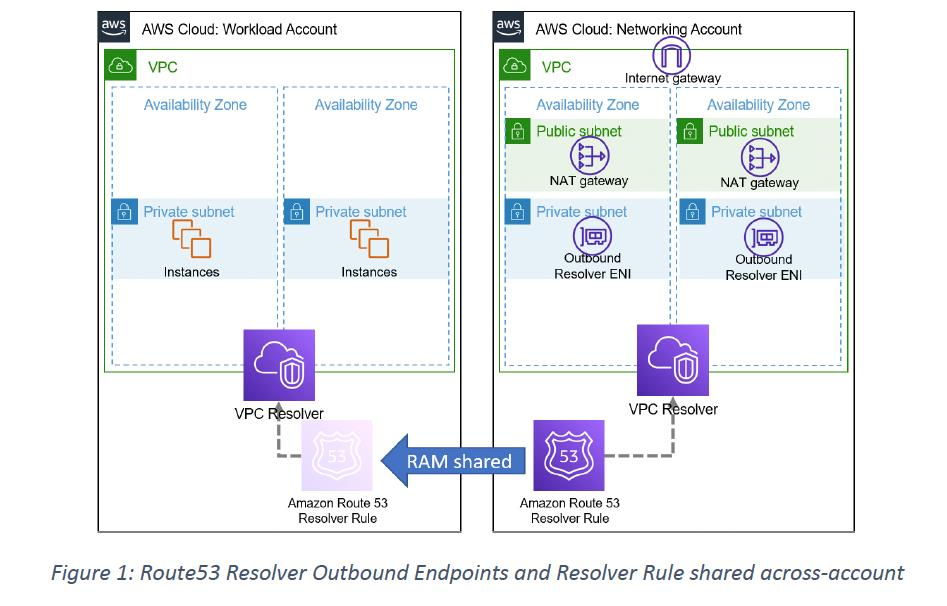 Figure 1: Route53 Resolver Outbound Endpoints and Resolver Rule shared across-account
