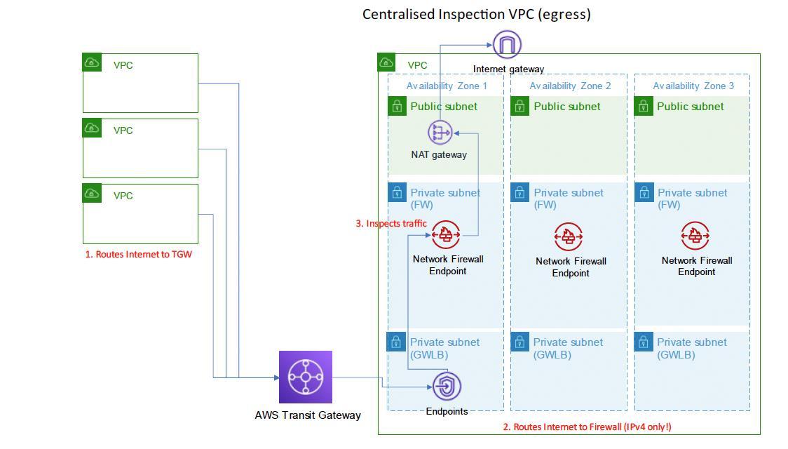 Centralised Inspection VPC (egress) Diagram