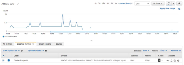 The graph from CloudWatch metrics illustrates regular hits have not returned