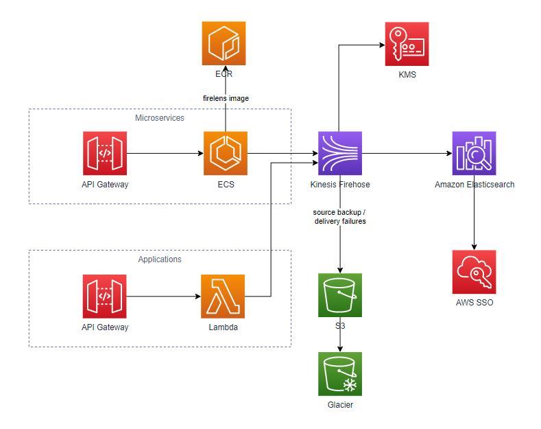 Elasticsearch SSO Implementation Architecture Diagram Illustration