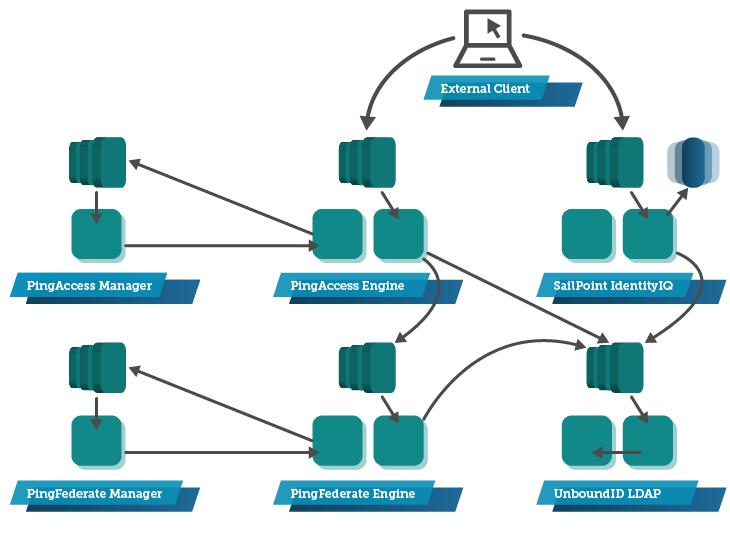 AWS Cloud Application Migration - Figure 1