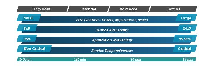 Modis Service Centre - Customer Centric Support Model