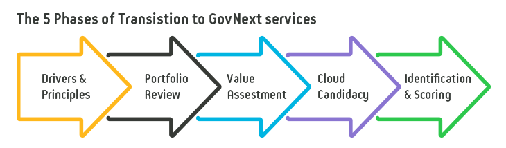 Diagram - GovNext, The 5 Phases of Transition