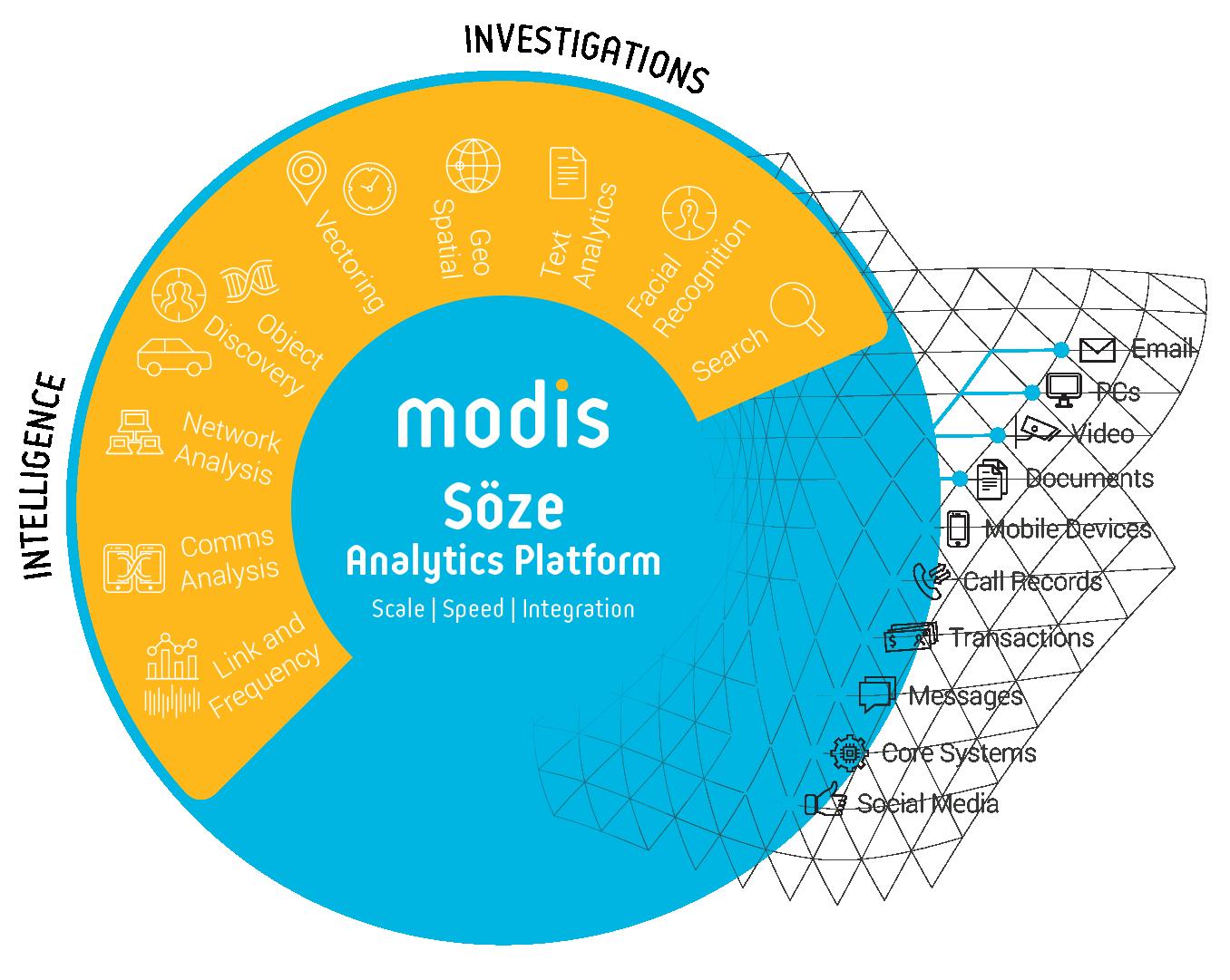 Diagram - Soze Analytics Platform