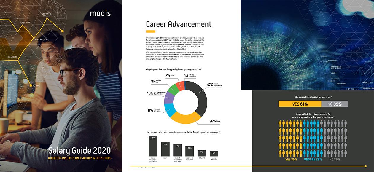 Modis Australia | Visual of Modis 2020 Salary Guide