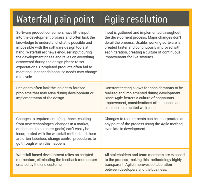 waterfall pointpoints agile resolution