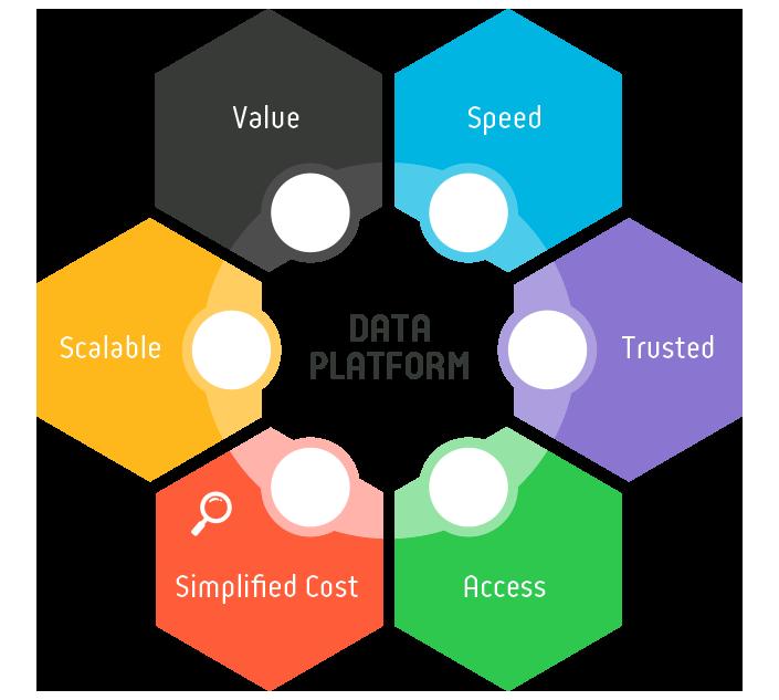The Application Modernisation Data Platform