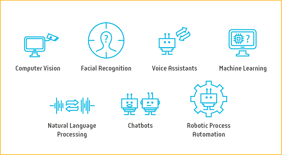 Diagram - Automation and AI Domains