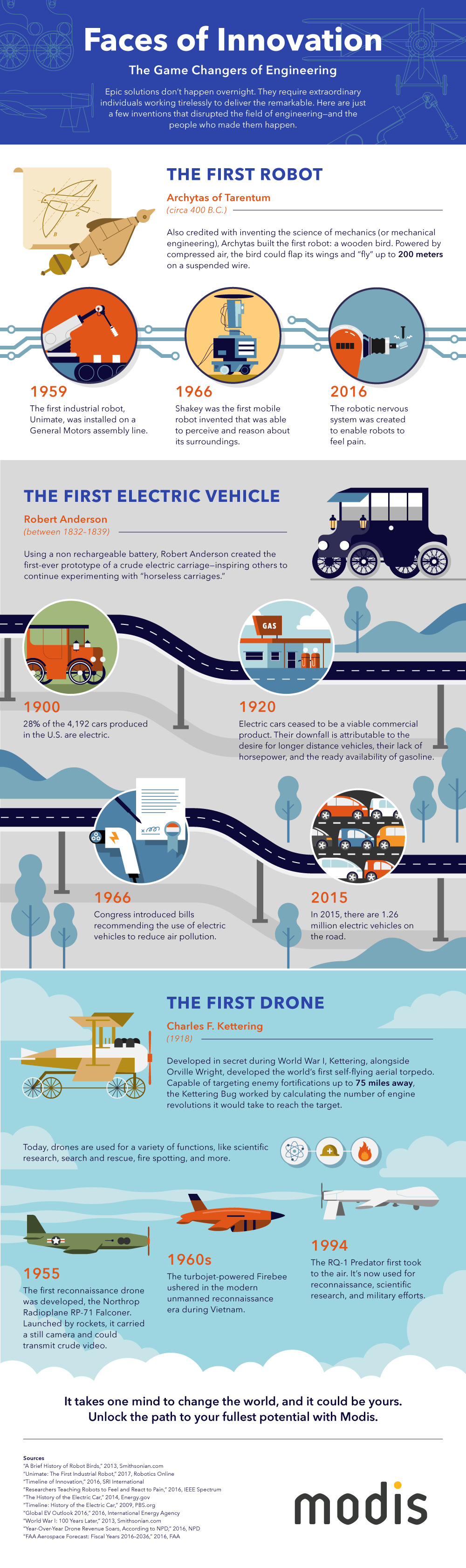 Infographic of the history of robots, electric cars, and drones