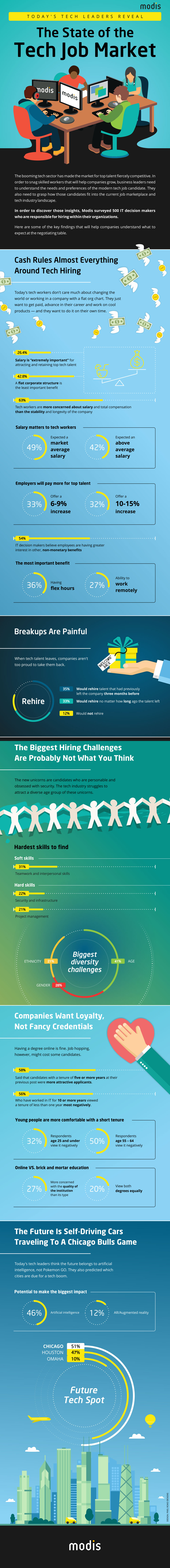 Infographic of tech job trends