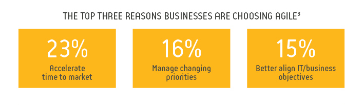 top three reasons businesses choosing agile